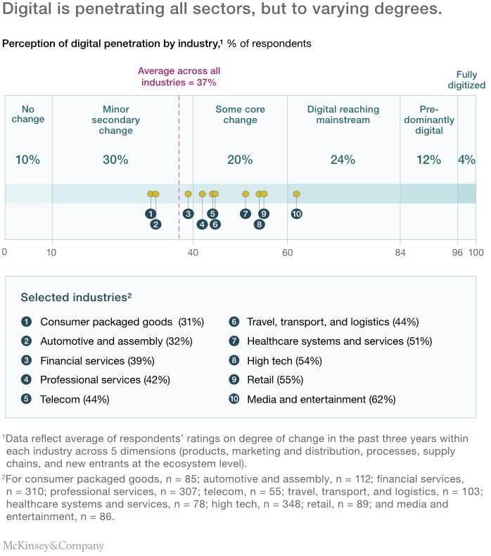 Degree of Digitisation Across Sectors