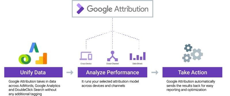 How Google Attribution works
