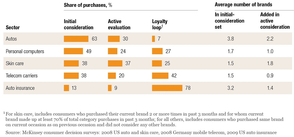 NUMBER OF BRANDS IN CONSUMERS CONSIDERATION SET