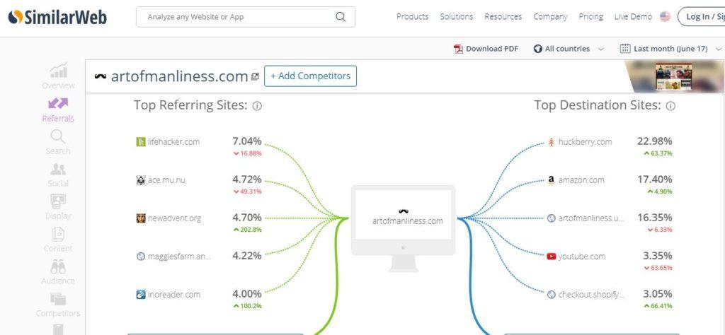 USING SIMILARWEB TO IDENTIFY AFFILIATE MARKETING NETWORKS