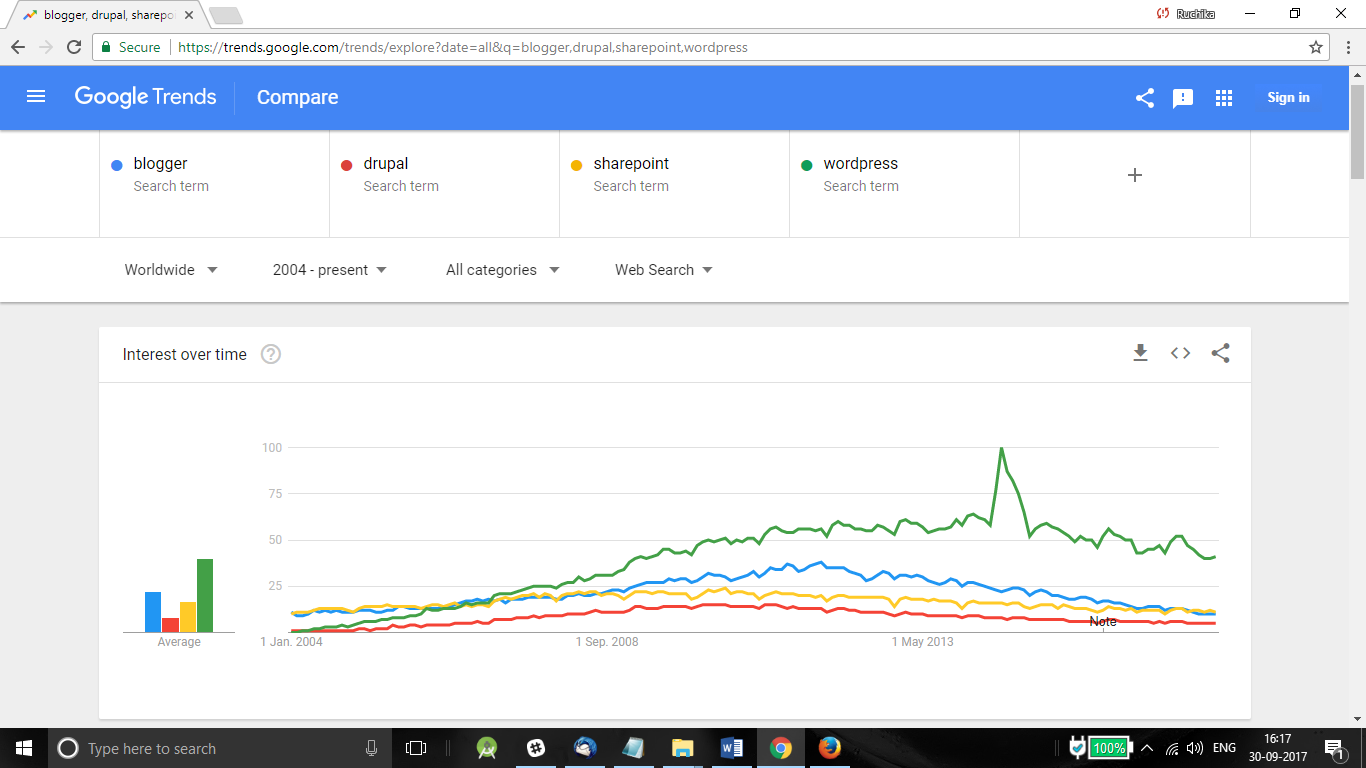 Blogging Platform Comparison - Google Trends