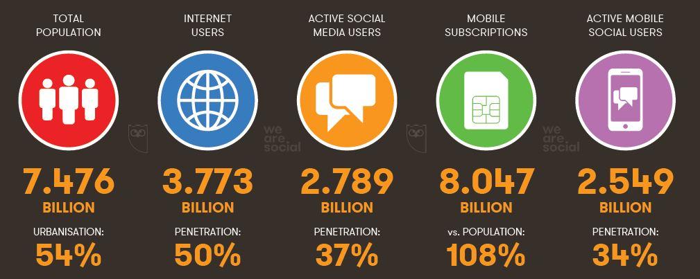 GLOBAL DIGITAL SNAPSHOT INTERNET, MOBILE & SOCIAL MEDIA USERS