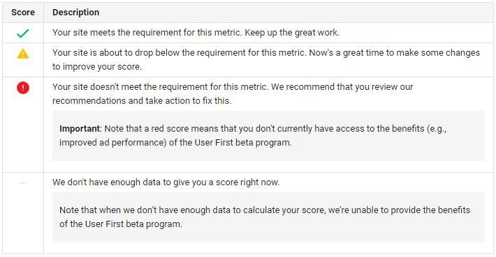 Your Google Adsense User First scorecard