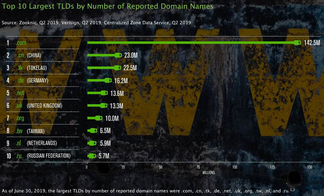 popular domains for sale in the world