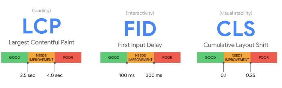 Google's Core Web Vitals Metrics