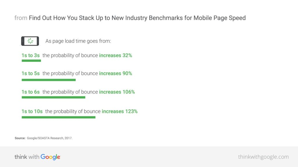 Mobile Page Speed New Industry Benchmarks