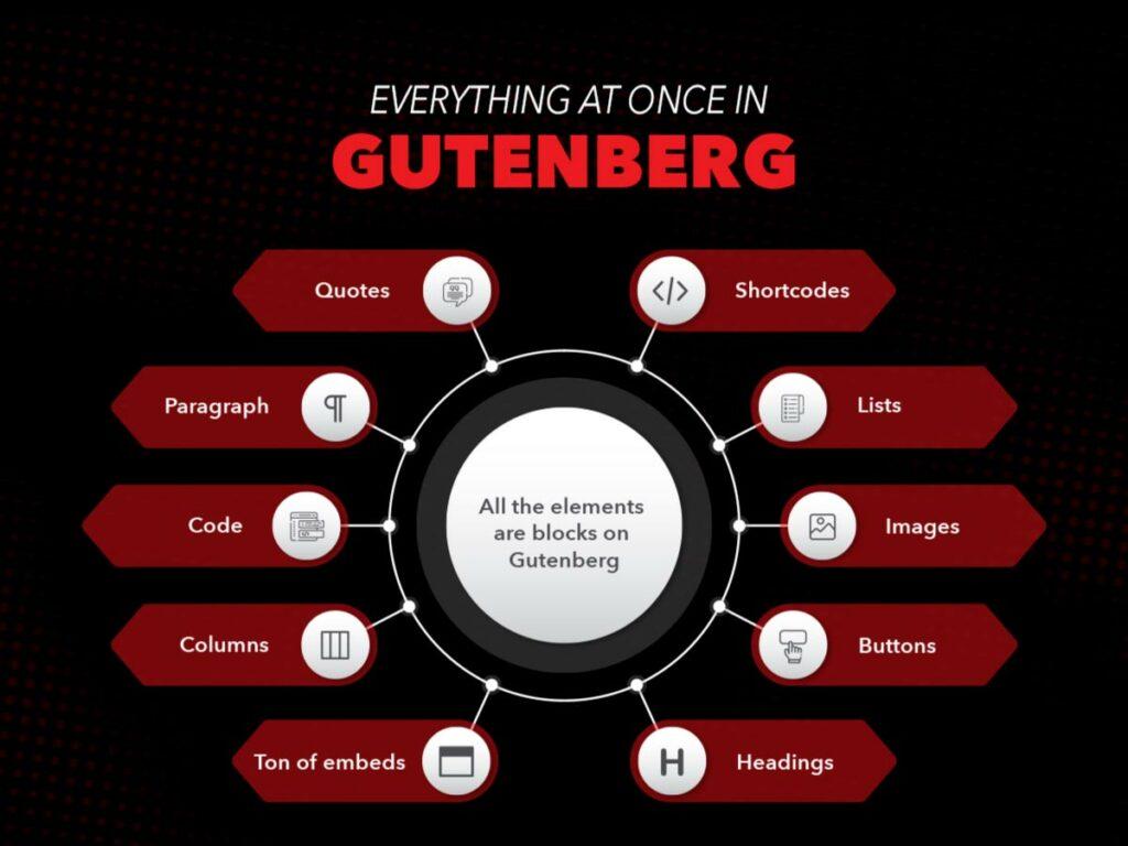 Everything that is in Gutenberg Editor of WordPress