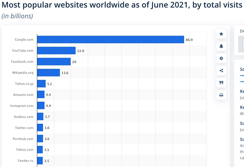 Second Most visited Site in the world as per Statista